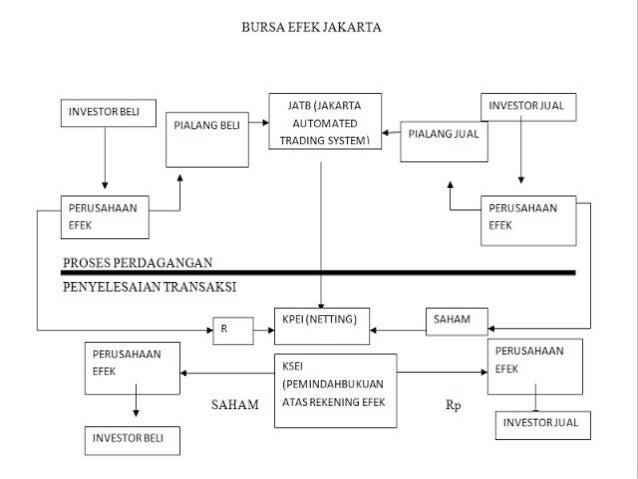 Kelompok Enam Mekanisme Perdagangan Bursa Efek