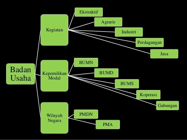 Kelompok V Pengertian Jenis Jenis Dan Fungsi Badan Usaha Smkn 40