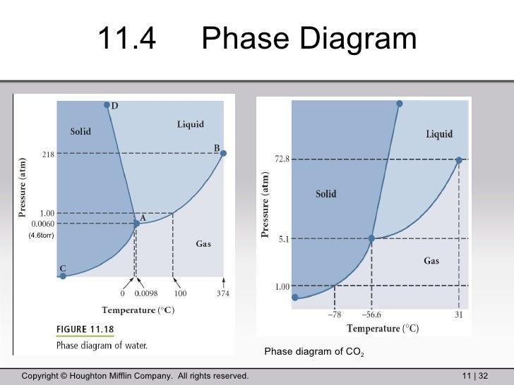 11 4 phase diagram (4 6torr) phase diagram of co 2