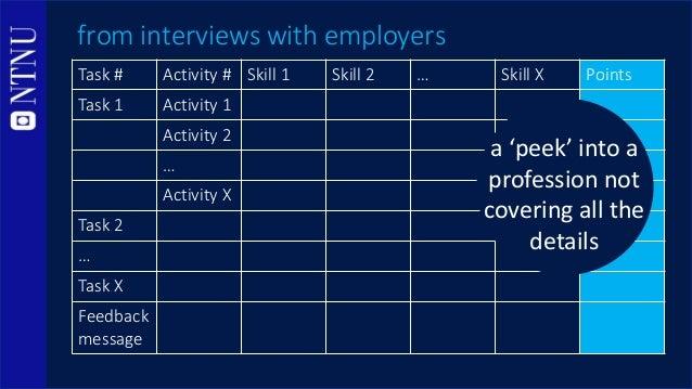 Task # Activity # Skill 1 Skill 2 … Skill X Points Task 1 Activity 1 Activity 2 … Activity X Task 2 … Task X Feedback mess...