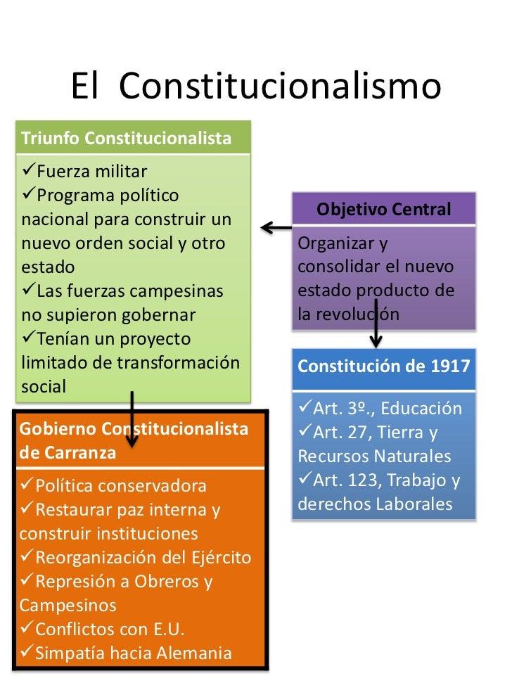 El ConstitucionalismoTriunfo ConstitucionalistaFuerza militarPrograma político                                 Objetivo ...
