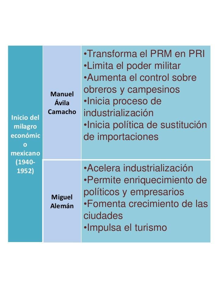 •Transforma el PRM en PRI                       •Limita el poder militar                       •Aumenta el control sobre  ...