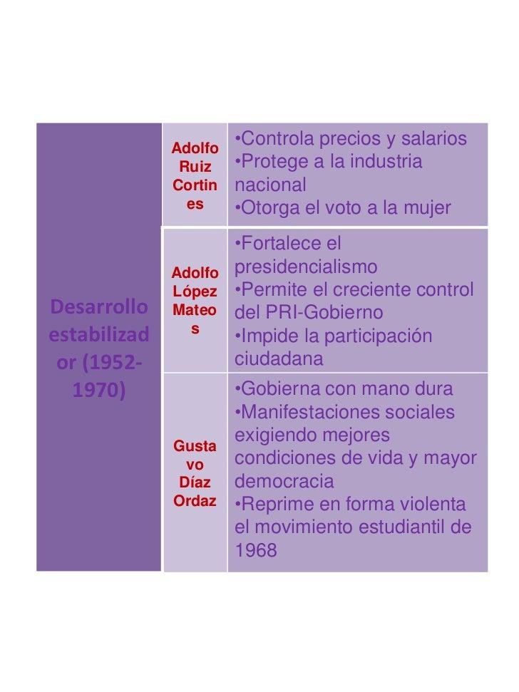 Adolfo                       •Controla precios y salarios               Ruiz    •Protege a la industria              Corti...