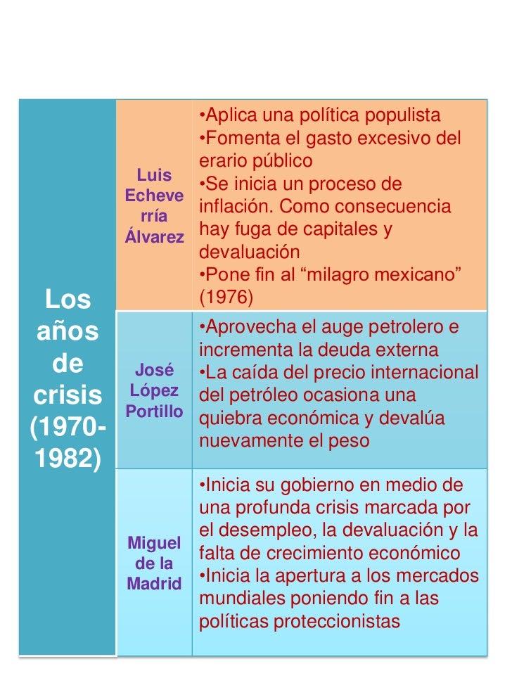 •Aplica una política populista                 •Fomenta el gasto excesivo del                 erario público          Luis...
