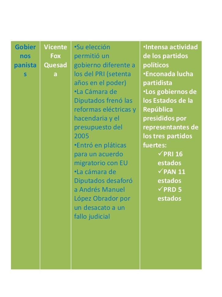Gobier Vicente •Su elección            •Intensa actividad nos     Fox   permitió un             de los partidospanista Que...