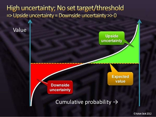 risk vs uncertainty Few people understand the difference between risk knight calls this type of uncertainty risk how much less do they actually know about the future today vs.