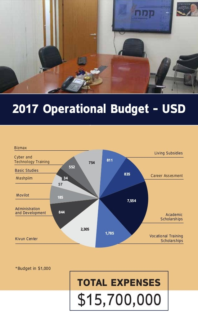 2017 Operational Budget – USD Mashpiim 7,554 835 811 1,785 2,305 844 185 57 552 754 Academic Scholarships Vocational Train...