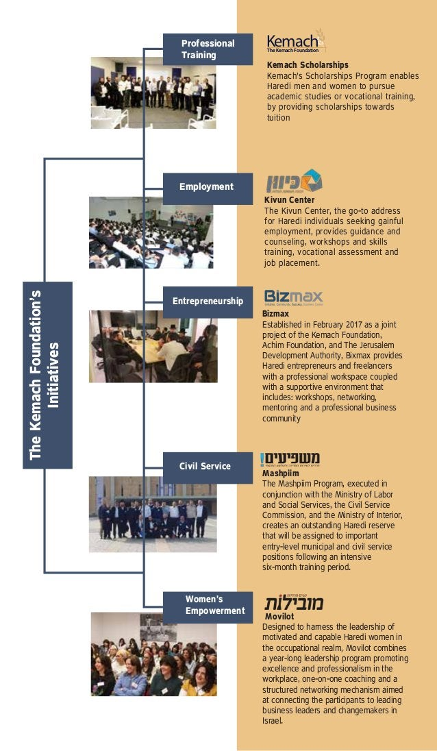 Professional Training Kemach Scholarships Kemach's Scholarships Program enables Haredi men and women to pursue academic st...