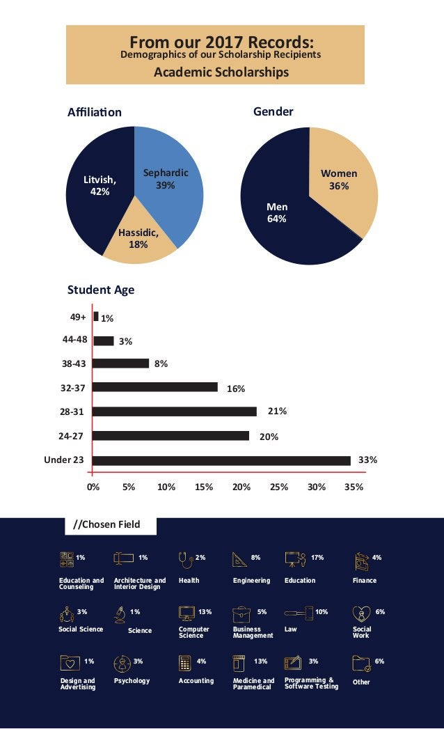 From our 2017 Records: Academic Scholarships Demographics of our Scholarship Recipients Affilia�on Sephardic 39% Litvish, 42...