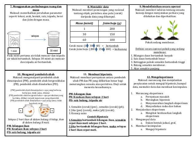 Kemahiran Proses Sains Tahun 4 5 6