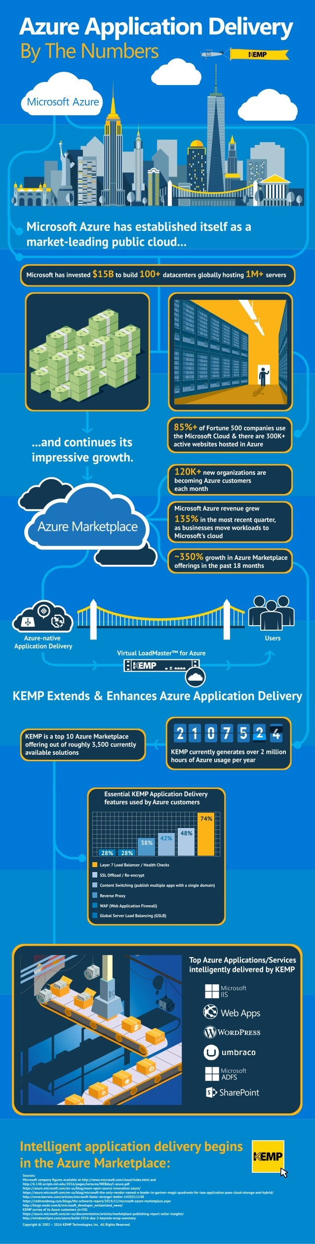 Azure Application Delivery by the Numbers