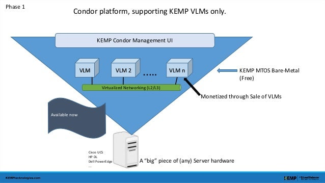 "KEMP Condor Management UI  VLM VLM 2 ..… VLM n  Virtualized Networking (L2/L3)  A ""big"" piece of (any) Server hardware  Ph..."