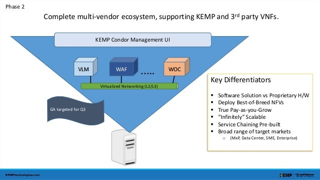 KEMP Condor Management UI  VLM WAF ..… WOC  Virtualized Networking (L2/L3)  GA targeted for Q3  Phase 2  Complete multi-ve...
