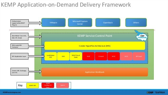 KEMP Application-on-Demand Delivery Framework  VMware Others  KEMP Service Control Point  LoadMaster  NFV Application Laye...