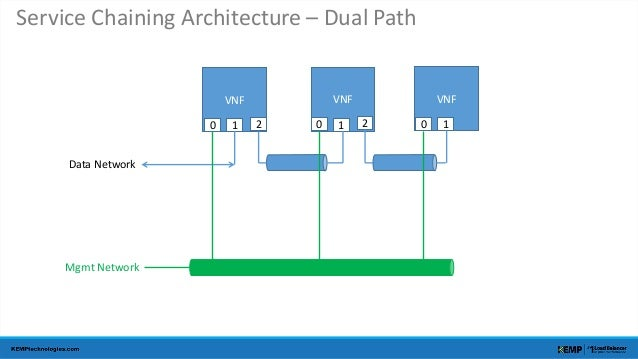 Service Chaining Architecture – Dual Path  VNF VNF VNF  Data Network  Mgmt Network  0 1 2 0 1 2 0 1