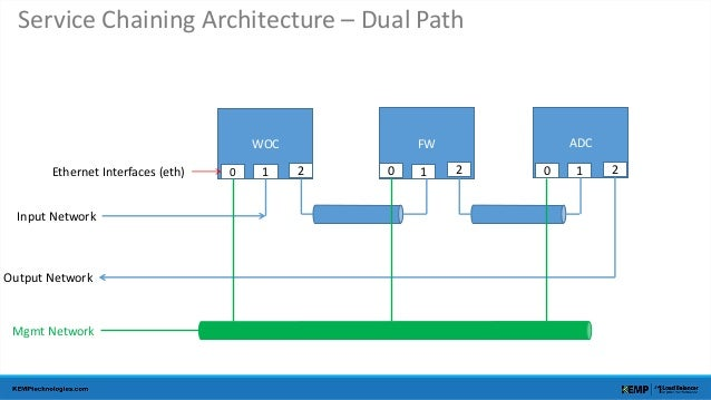 Service Chaining Architecture – Dual Path  WOC FW ADC  Input Network  Output Network  Mgmt Network  0 1 2 0 1 2 0 1 2  Eth...