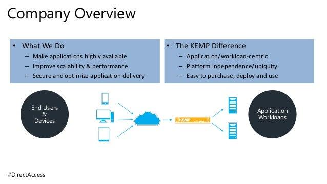 Microsoft vpn remote access