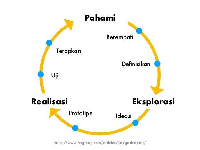 Empati, ideasi, dan eksperimentasi adalah 3 prinsip dasar design thinking