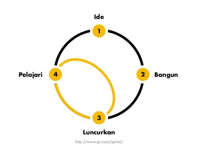 Empati (berpusat pada manusia/pengguna) 3 prinsip dasar design thinking 1