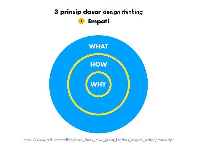 Obsesi pada masalah solusi tanpa masalah cuma ide kosong Empati1 3 prinsip dasar design thinking