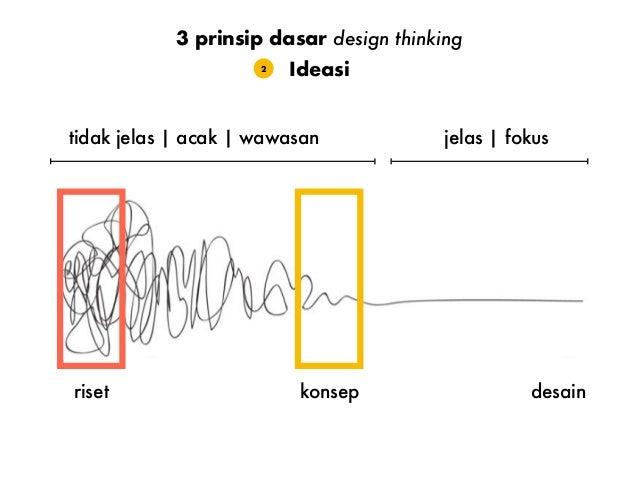 Ideasi2 3 prinsip dasar design thinking tidak jelas   acak   wawasan jelas   fokus desainriset konsep