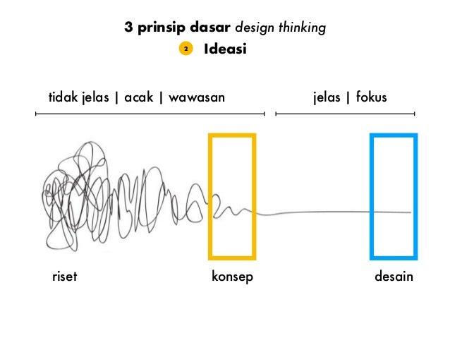 Gunakan prototipe untuk menguji ide yang dipilih Eksperimentasi3 3 prinsip dasar design thinking Bisa pakai kertas, Keynot...