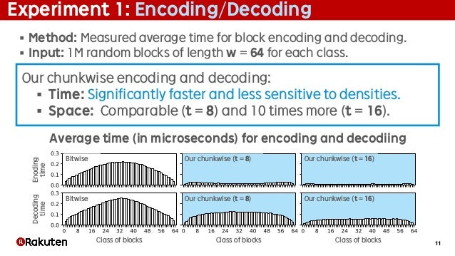 11 Experiment 1: Encoding/Decoding § Method: Measured average time for block encoding and decoding. § Input: 1M random blo...