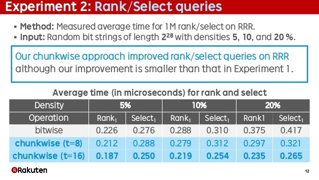12 Experiment 2: Rank/Select queries § Method: Measured average time for 1M rank/select on RRR. § Input: Random bit string...