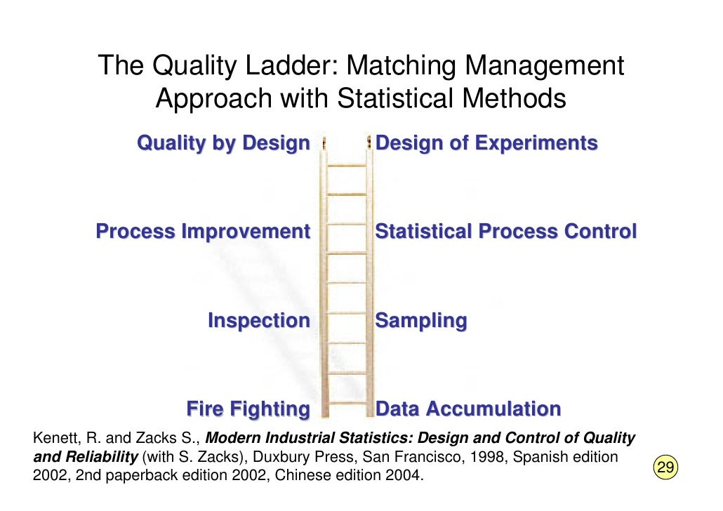 The Quality Ladder: Matching Management              Approach with Statistical Methods               Quality by Design    ...