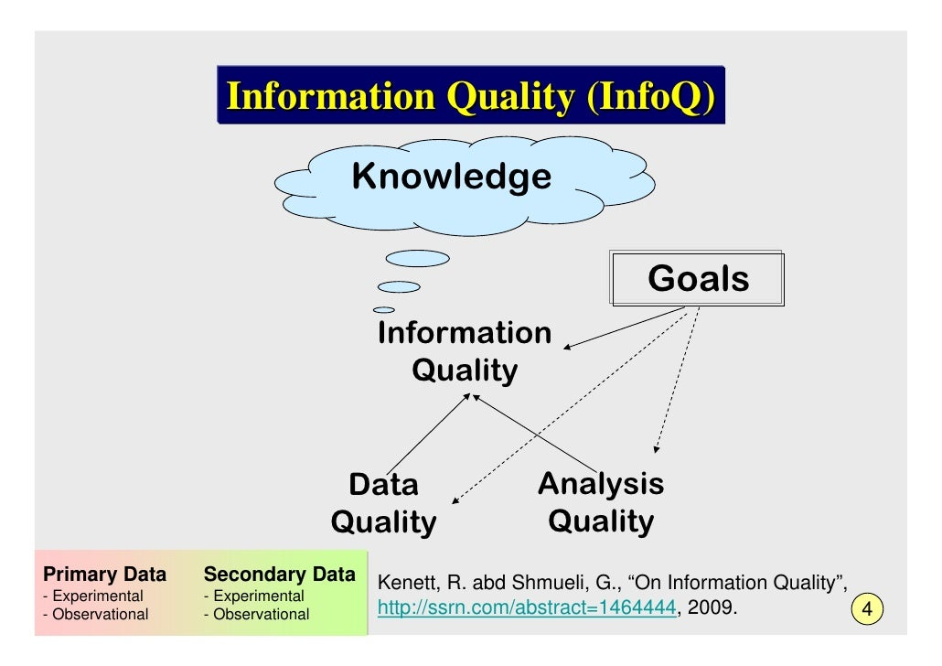 Information Quality (InfoQ)                                      Knowledge                                                ...