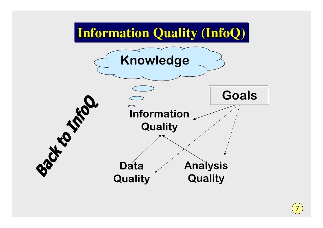 Information Quality (InfoQ)       Knowledge                          Goals         Information            Quality         ...