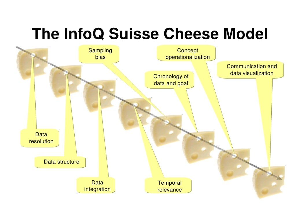 The InfoQ Suisse Cheese Model                         Sampling             Concept                           bias         ...
