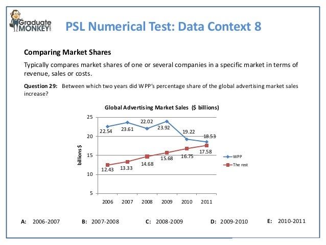 Kenexa style numerical test tutorial sample data context 8 comparing several companies 6 psl numerical test fandeluxe Choice Image