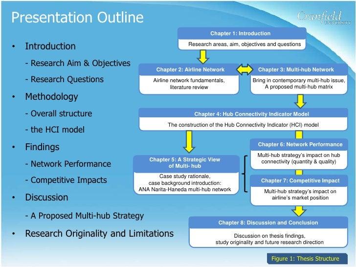 Phd methodology