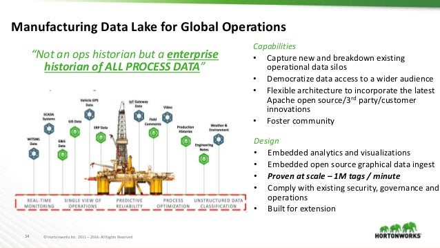 Hortonworks Open Connected Data Platforms for IoT and