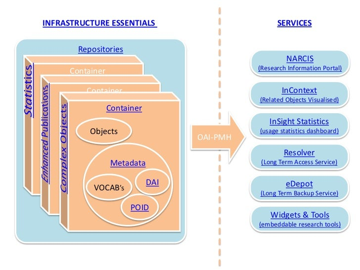 SERVICES<br />INFRASTRUCTURE ESSENTIALS <br />Repositories<br />NARCIS<br />(Research Information Portal)<br />Container<b...