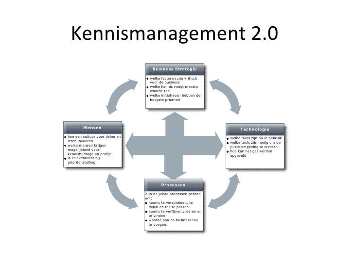 Kennismanagement 2.0