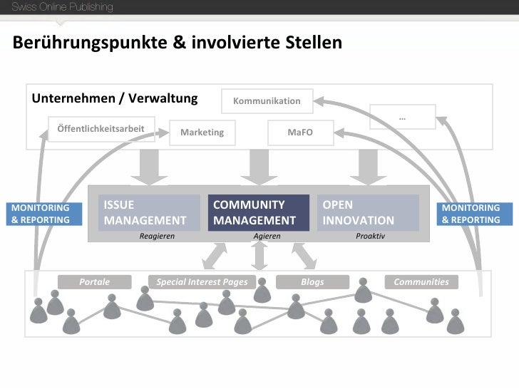 Social Media Kennzahlen, Reporting und Monitoring Slide 3