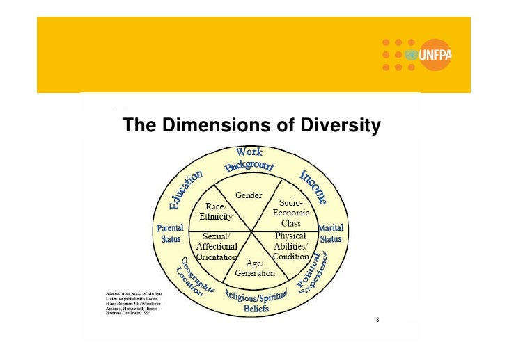 Diversity and inclusiveness strategy