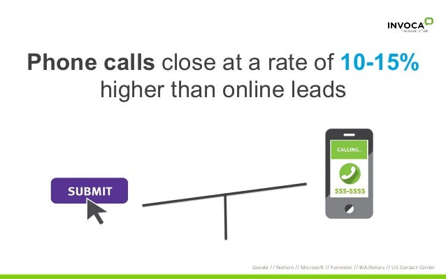 Phone calls close at a rate of 10-15% higher than online leads Google  //  Nielson  //  Microsob  //  Forreste...