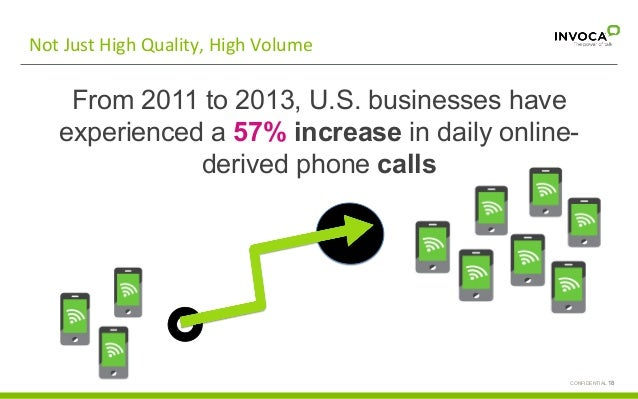 CONFIDENTIAL 18 Call  with  basic   informa;on  request   Not  Just  High  Quality,  High  Volume   ...