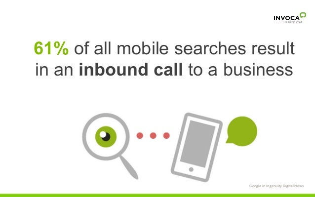 61% of all mobile searches result in an inbound call to a business Google  in  Ingenuity  Digital  News