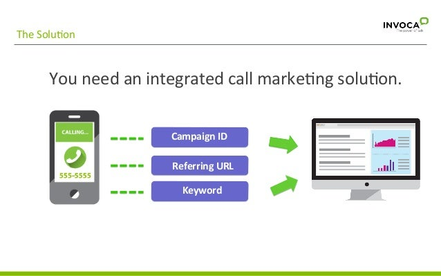 The  SoluGon   You  need  an  integrated  call  markeGng  soluGon.     Campaign  ID   Referring  ...