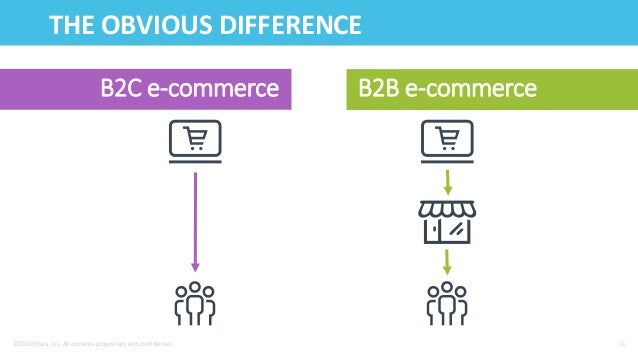 amazon b2b and b2c Amazon business is a major threat to b2b distributors looking at the numbers, amazon business's rapid growth over the last year belies any assertions that it can't get traction in b2b industries.