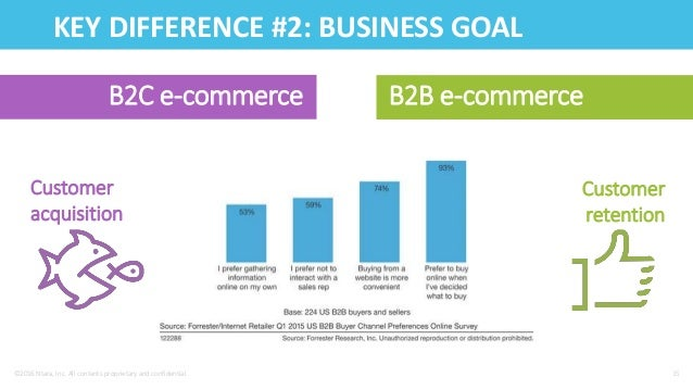 amazon b2b and b2c B2b e-commerce should take a page from amazon's book sizing up b2b vs b2c e one last area where b2b companies can learn from amazon is the immense detail.