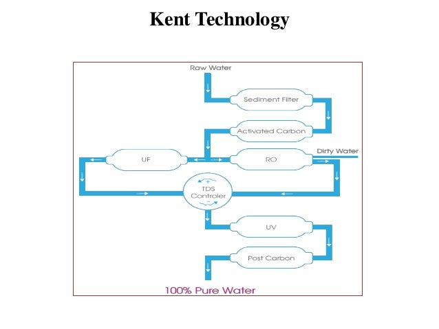 kentro water purifier 12 638?cb=1384910064 kentro water purifier wiring diagram of ro water purifier at gsmx.co