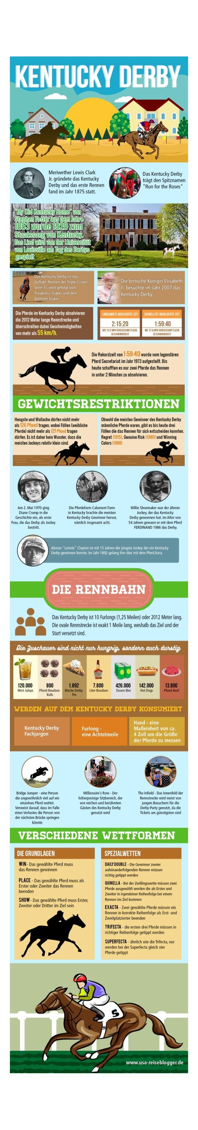 Infografik zum Kentucky Derby