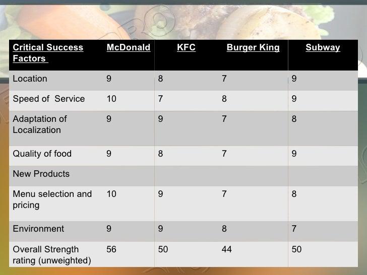 key success factors fast food industry