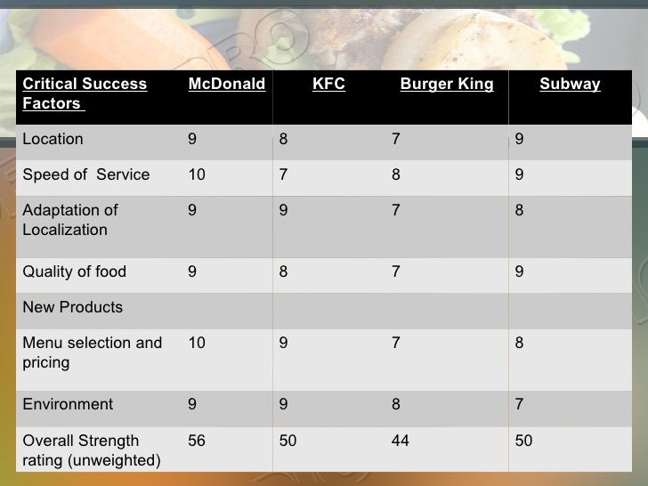 burger king macro environmental factors Macro environment factors demographic factors: demographic forces do impact the different market segments, which includes region, country, age, educational level, ethnicity, lifestyle, cultural norms and values.