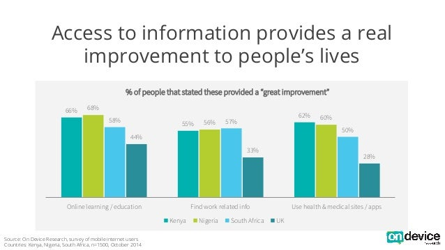 """Access to information provides a real  improvement to people's lives  66%  % of people that stated these provided a """"great..."""